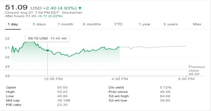 Activision Blizzard Stocks Jump Following WoW Classic Release