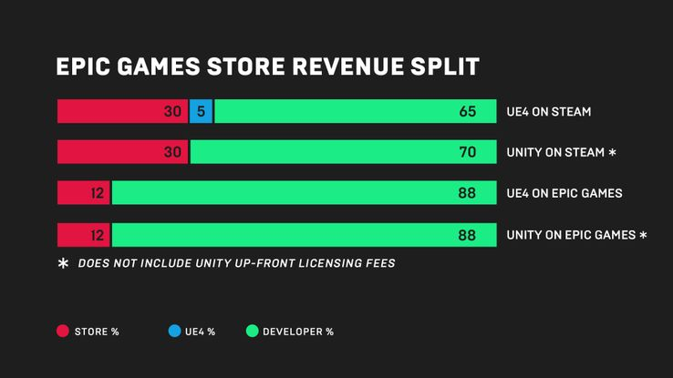 The Epic Games Store Needs Improvement, So Have Patience